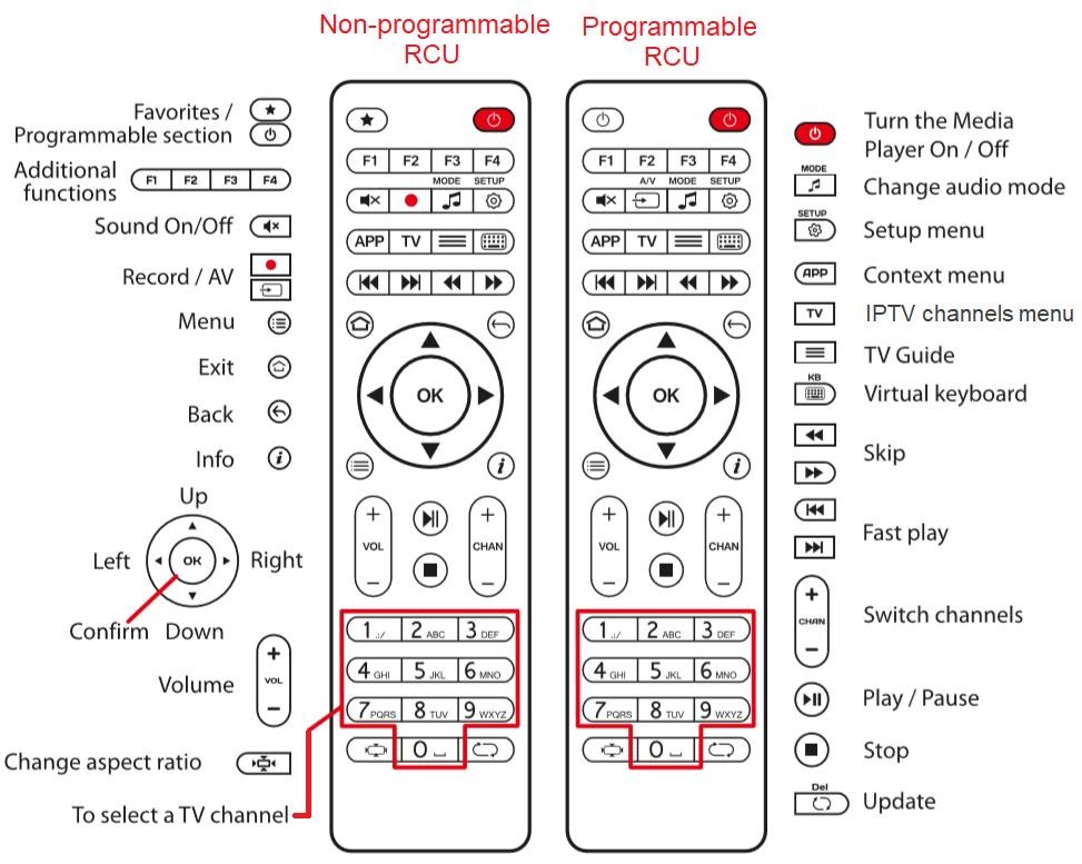 Télécommande SRC-4513/4515