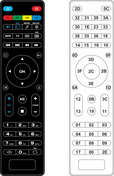 Tableau des codes RC