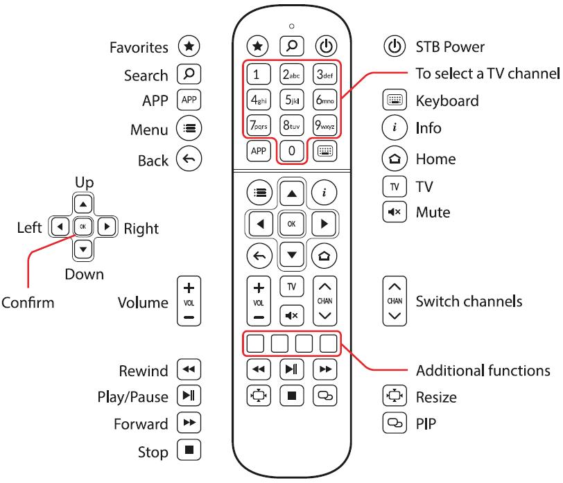 Télécommande SRC-4015
